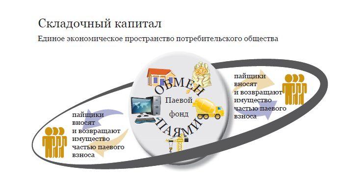 Картинки по запросу кооперация и конституция
